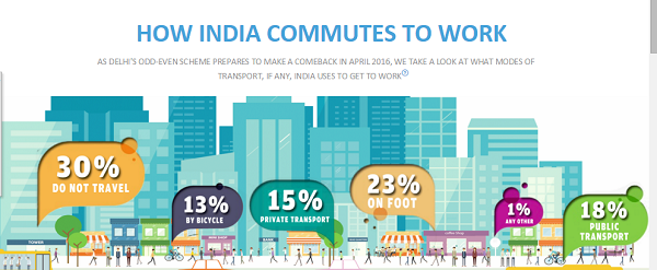 How India commutes to work?