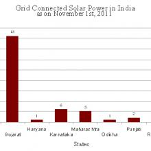 Grid Connected Solar Power in India