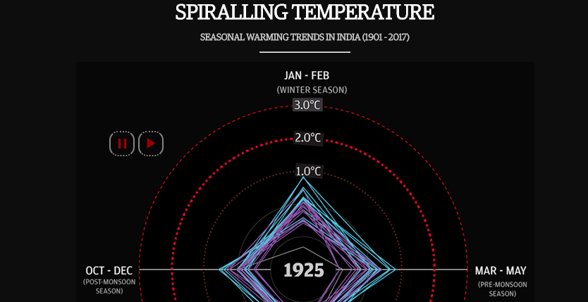 Spiralling Temperature: Seasonal warming trends in India
